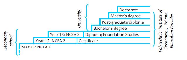 New Zealand U2019s Education System