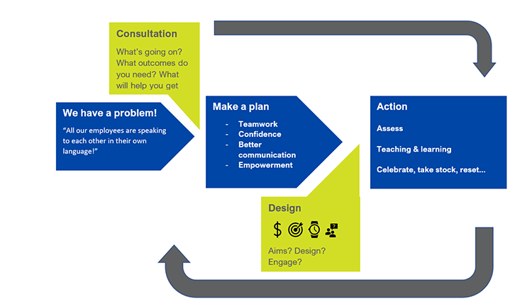 Workplace communications cycle of life